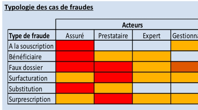Fraude en Assurance Santé : Integr-All introduit l'Intelligence Artificielle